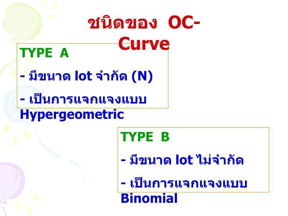 ชนิดของ OC-Curve TYPE A - มีขนาด lot จำกัด (N)