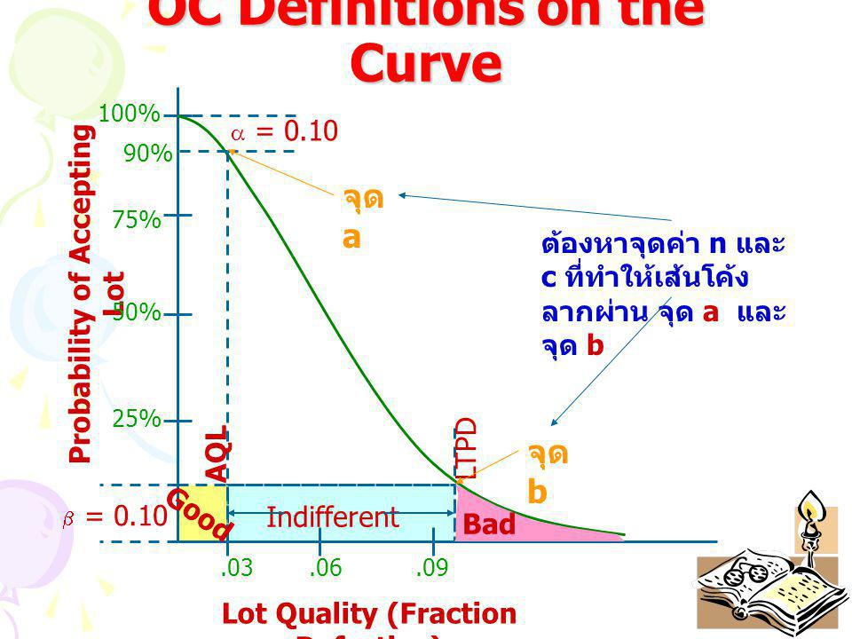 OC Definitions on the Curve