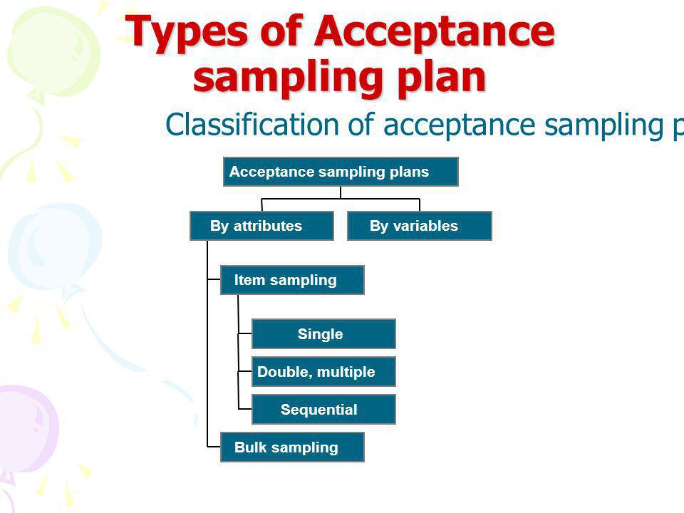 Types of Acceptance sampling plan