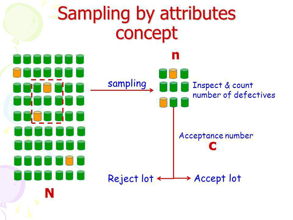 Sampling by attributes concept