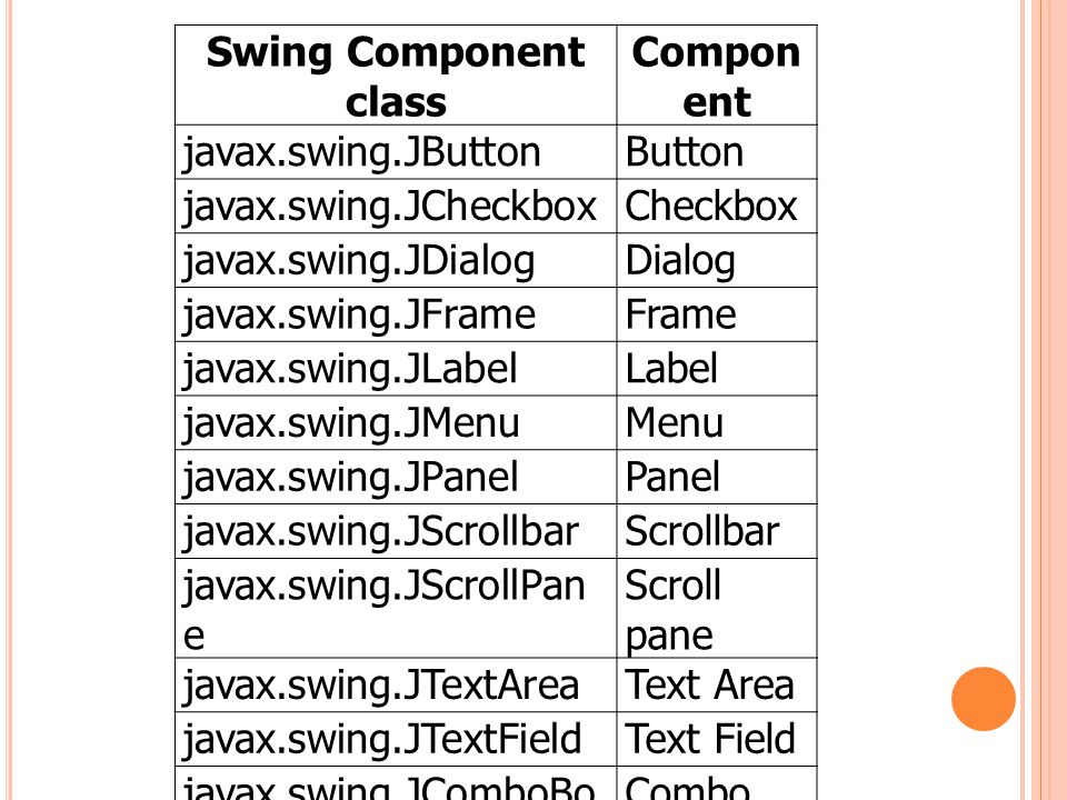 Swing Component class Component. javax.swing.JButton. Button. javax.swing.JCheckbox. Checkbox. javax.swing.JDialog.