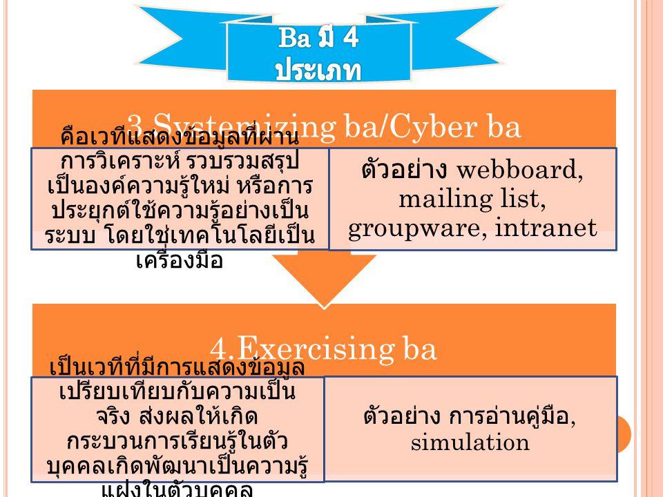 3.Systemizing ba/Cyber ba 4.Exercising ba