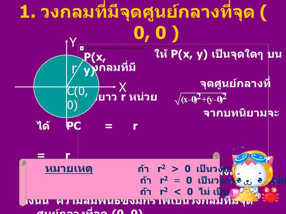 1. วงกลมที่มีจุดศูนย์กลางที่จุด ( 0, 0 )