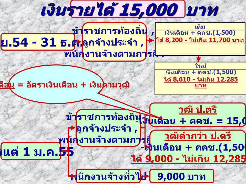 เงินรายได้ 15,000 บาท 1 เม.ย.54 - 31 ธ.ค. 54 ตั้งแต่ 1 ม.ค.55