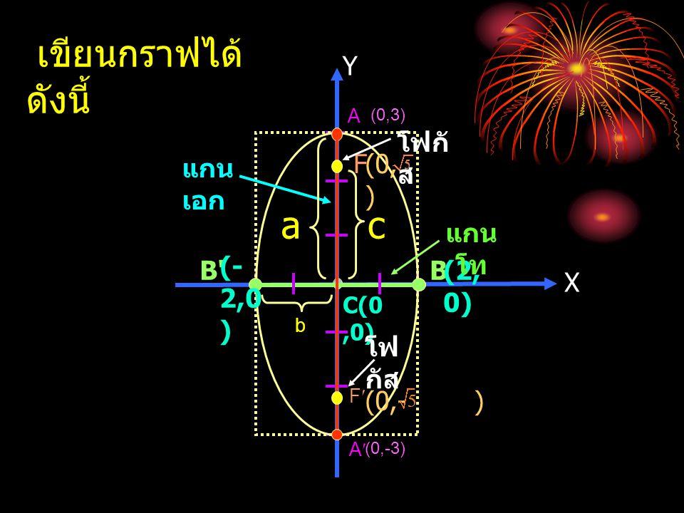 เขียนกราฟได้ดังนี้ a c B (-2,0) Y โฟกัส แกนเอก F (0, ) แกนโท B