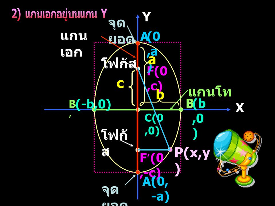 2) แกนเอกอยู่บนแกน Y a c b