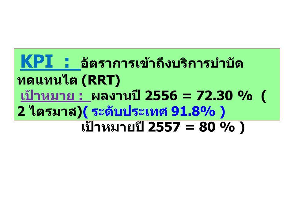เป้าหมาย : ผลงานปี 2556 = 72.30 % ( 2 ไตรมาส)( ระดับประเทศ 91.8% )