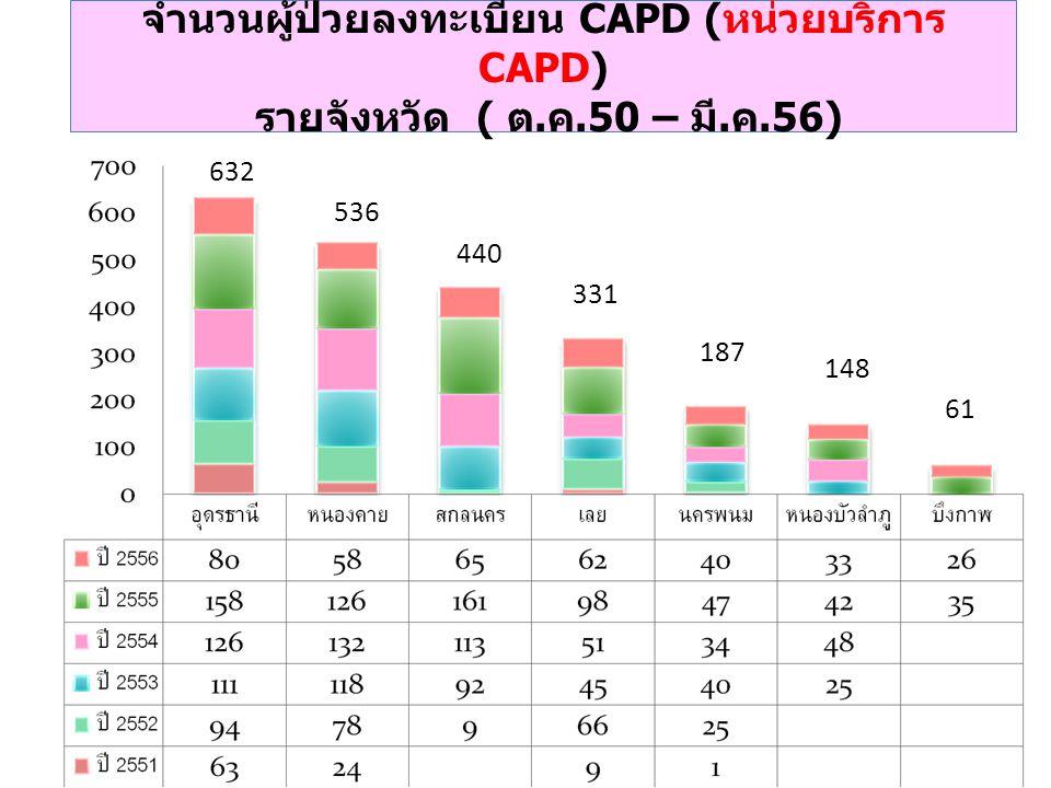 จำนวนผู้ป่วยลงทะเบียน CAPD (หน่วยบริการ CAPD) รายจังหวัด ( ต. ค