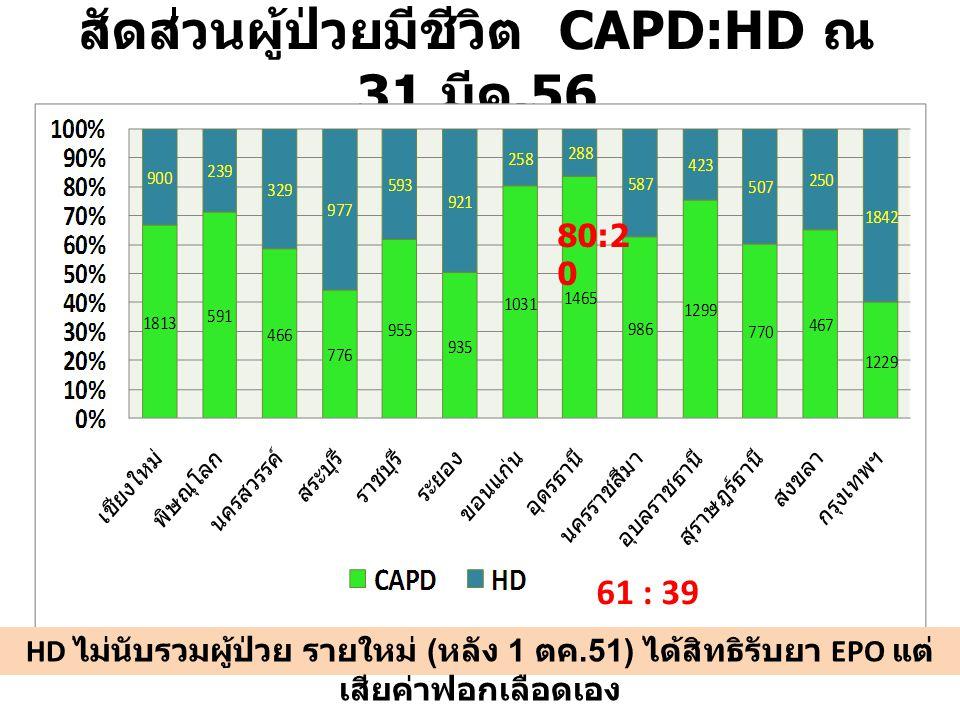 สัดส่วนผู้ป่วยมีชีวิต CAPD:HD ณ 31 มีค.56