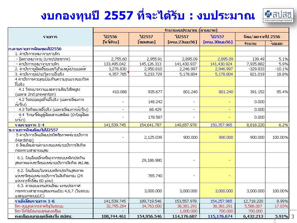 งบกองทุนปี 2557 ที่จะได้รับ : งบประมาณ
