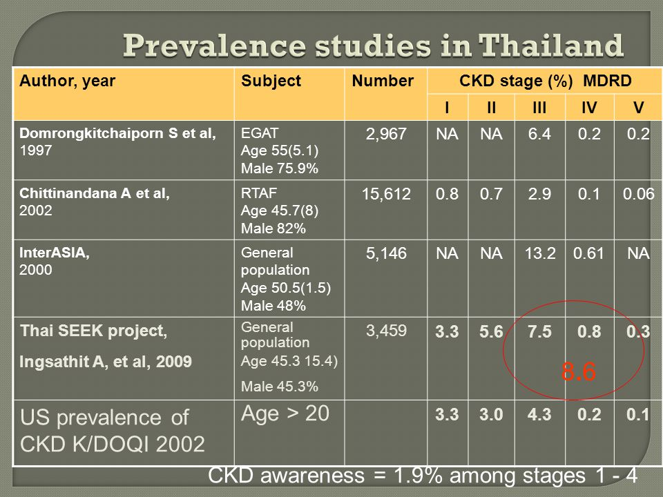 Prevalence studies in Thailand