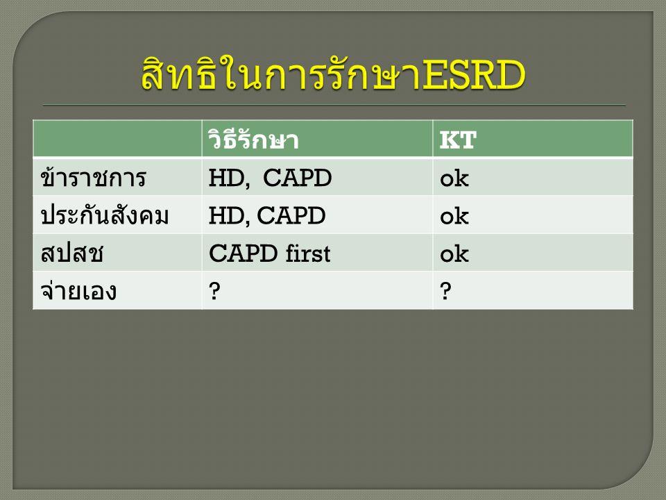 สิทธิในการรักษาESRD วิธีรักษา KT ข้าราชการ HD, CAPD ok ประกันสังคม