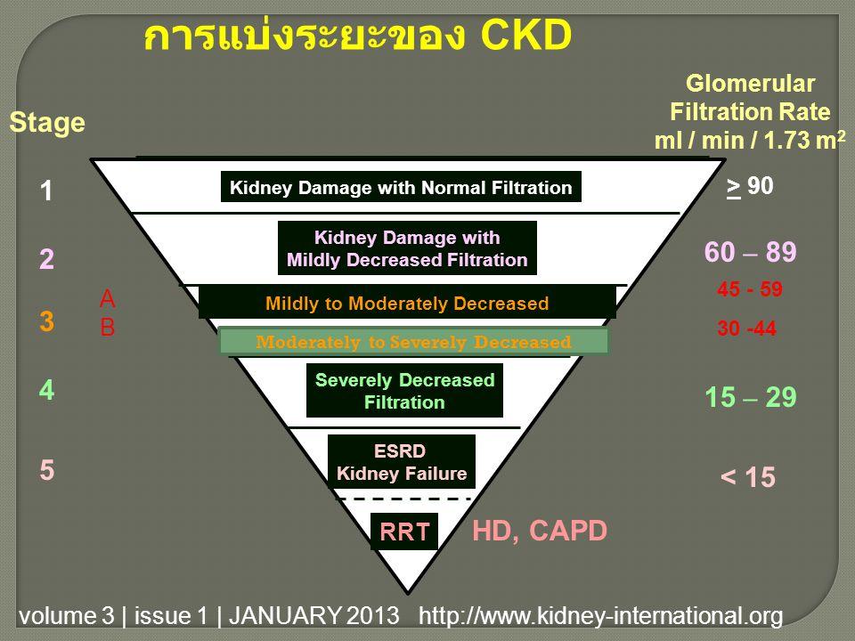 การแบ่งระยะของ CKD Stage 1 60 – 89 2 3 15 – 29 4 < 15 5 HD, CAPD