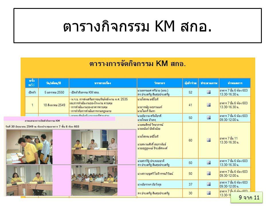 ตารางกิจกรรม KM สกอ. 9 จาก 11