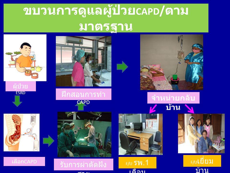 ขบวนการดูแลผู้ป่วยCAPD/ตามมาตรฐาน