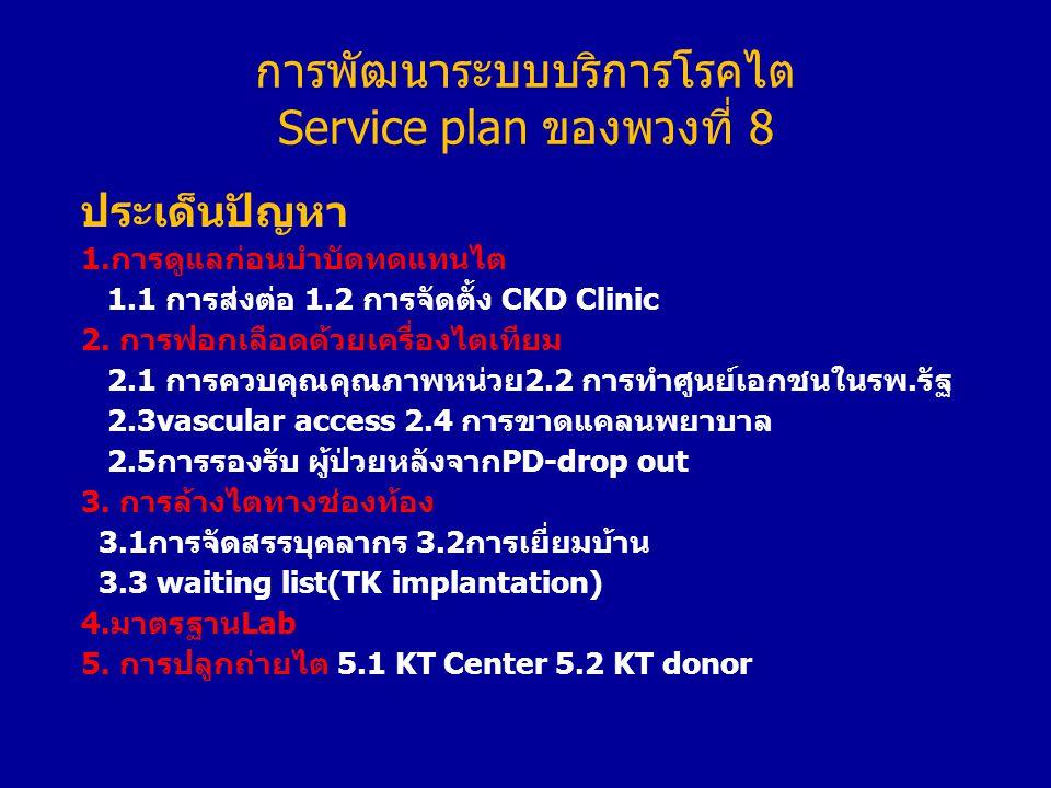 การพัฒนาระบบบริการโรคไต Service plan ของพวงที่ 8