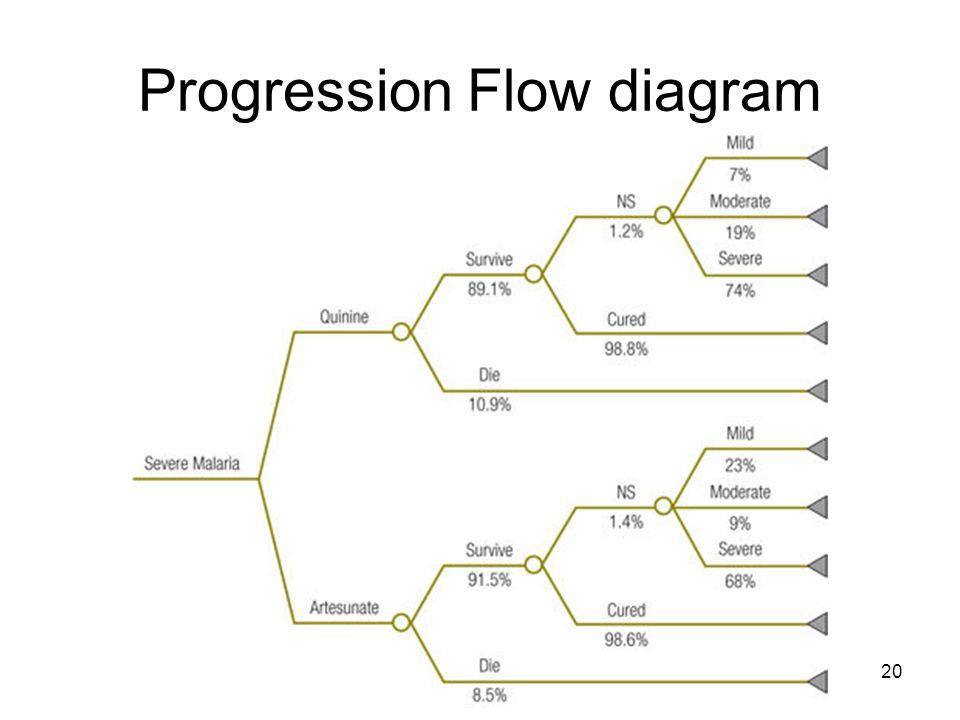 Progression Flow diagram