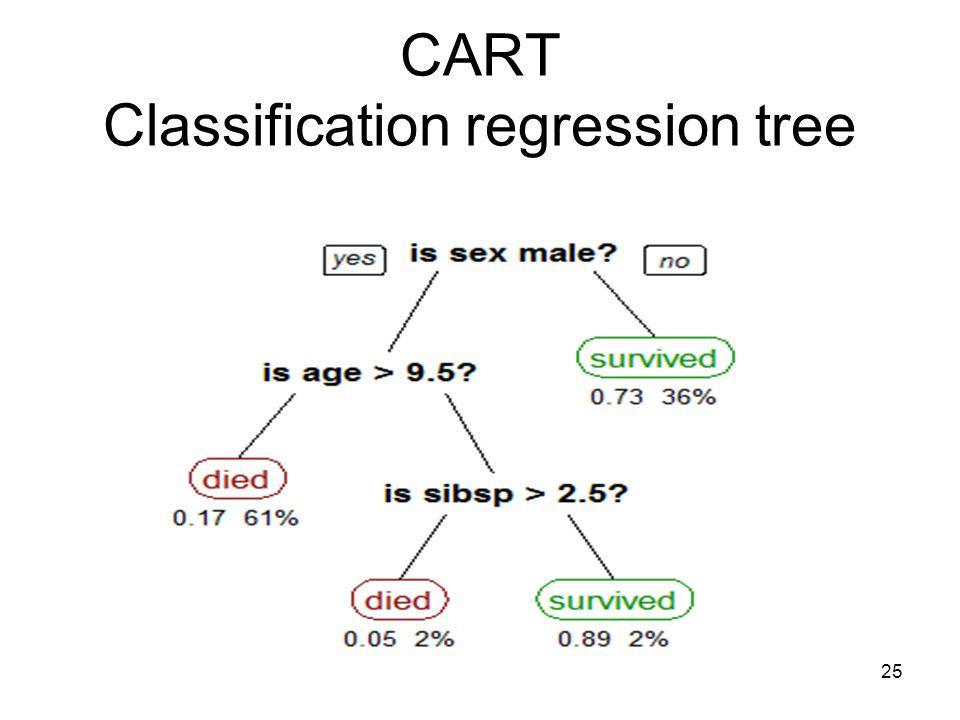 CART Classification regression tree