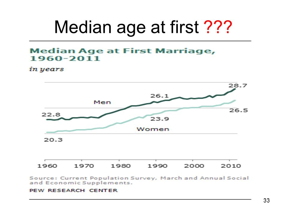 Median age at first
