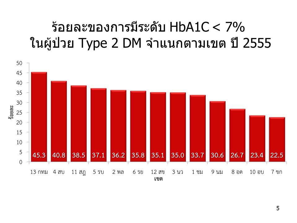 ร้อยละของการมีระดับ HbA1C < 7% ในผู้ป่วย Type 2 DM จำแนกตามเขต ปี 2555