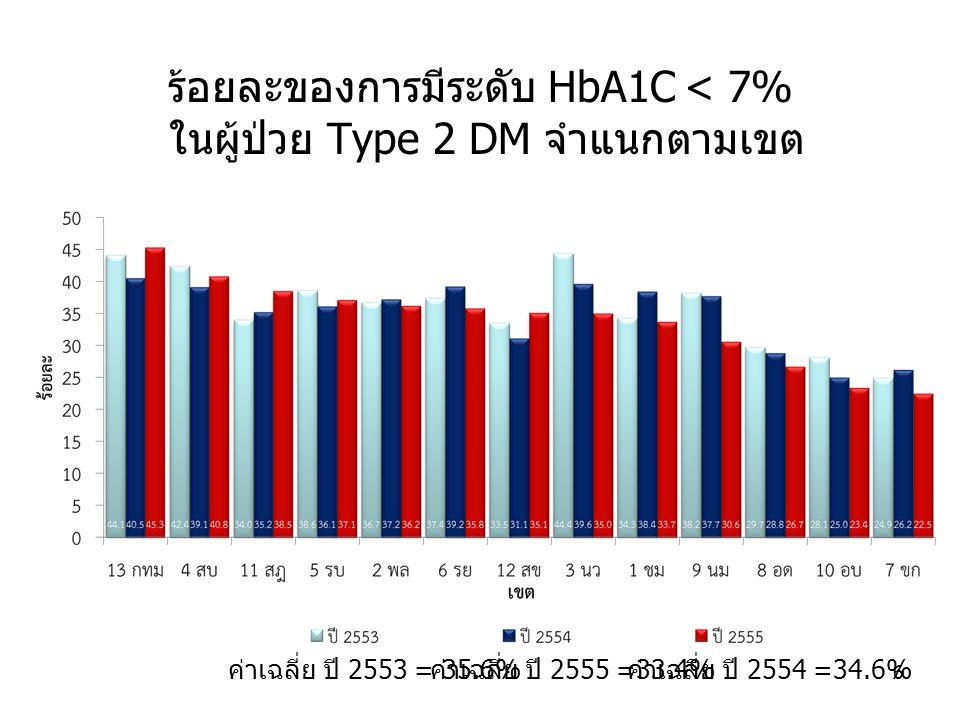 ร้อยละของการมีระดับ HbA1C < 7% ในผู้ป่วย Type 2 DM จำแนกตามเขต