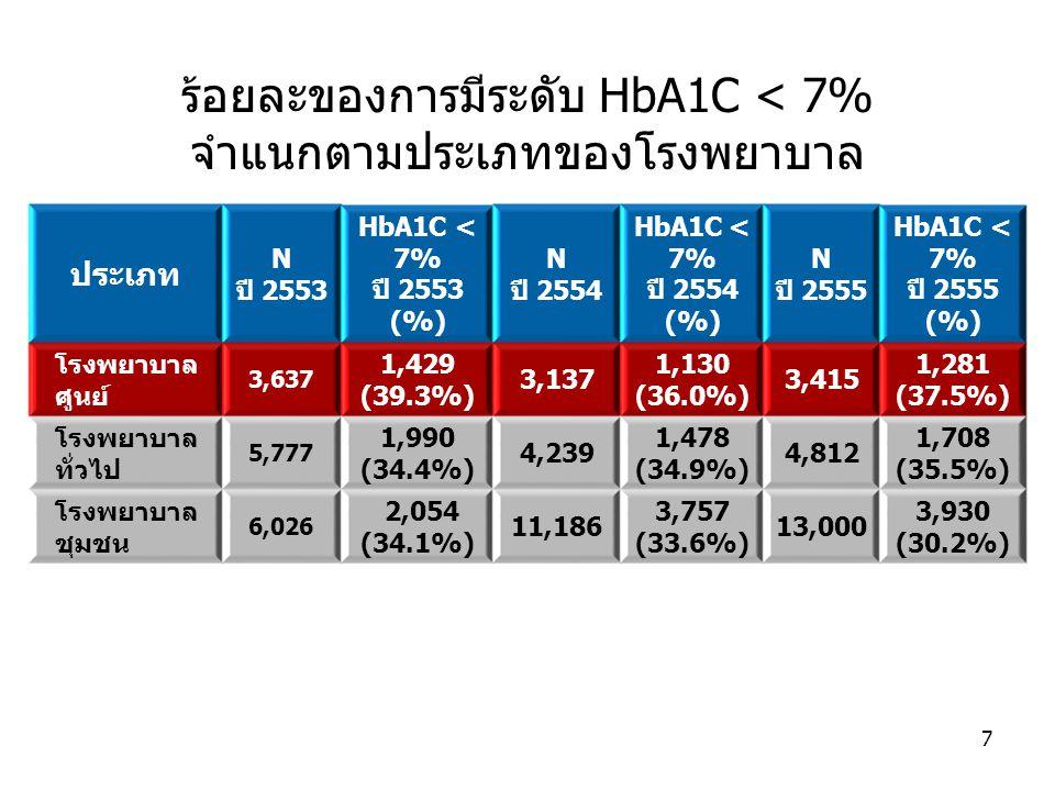 ร้อยละของการมีระดับ HbA1C < 7% จำแนกตามประเภทของโรงพยาบาล