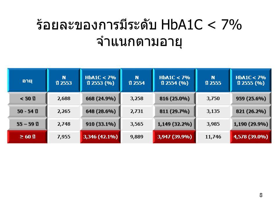ร้อยละของการมีระดับ HbA1C < 7% จำแนกตามอายุ