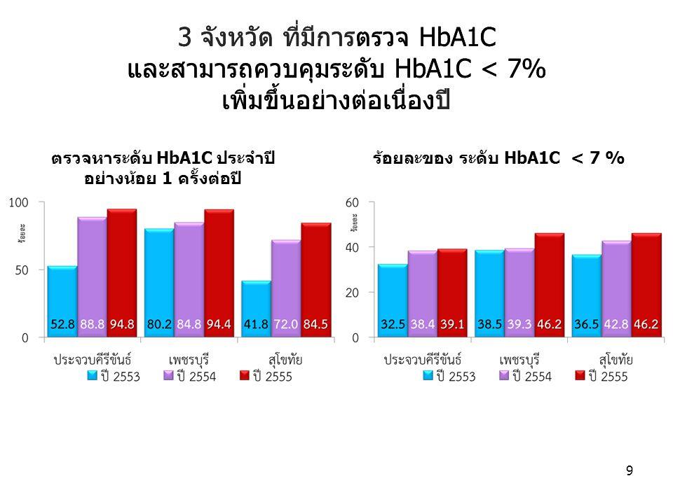 ตรวจหาระดับ HbA1C ประจำปี