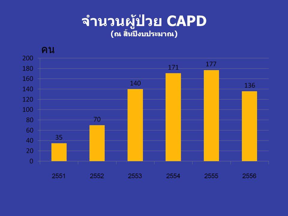 จำนวนผู้ป่วย CAPD (ณ สิ้นปีงบประมาณ)