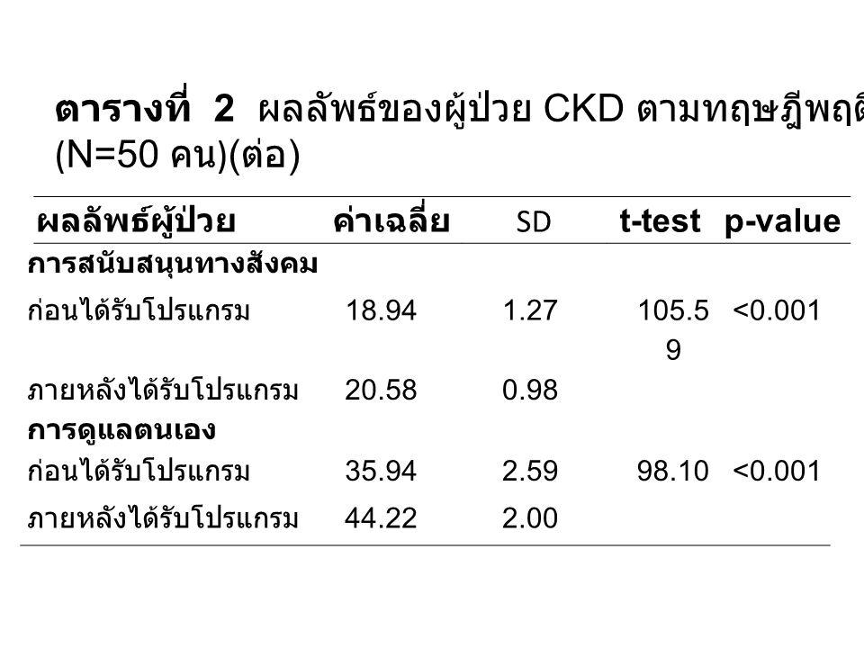 ตารางที่ 2 ผลลัพธ์ของผู้ป่วย CKD ตามทฤษฎีพฤติกรรมก่อน-หลัง