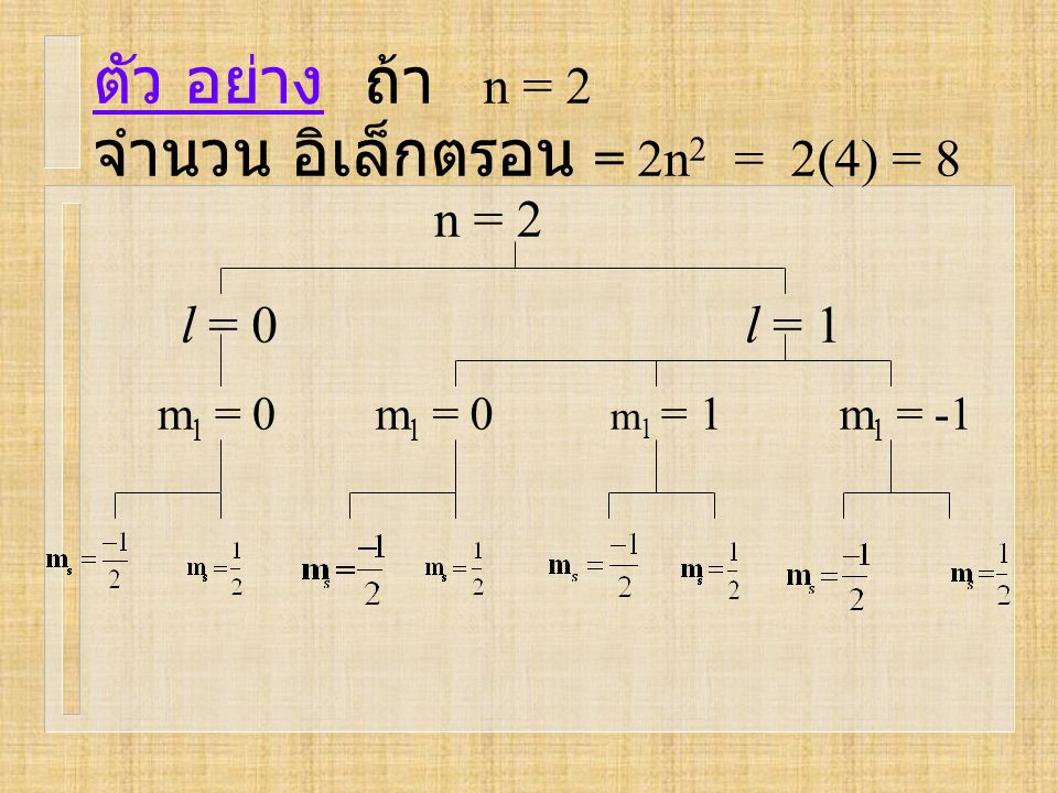 จำนวน อิเล็กตรอน = 2n2 = 2(4) = 8