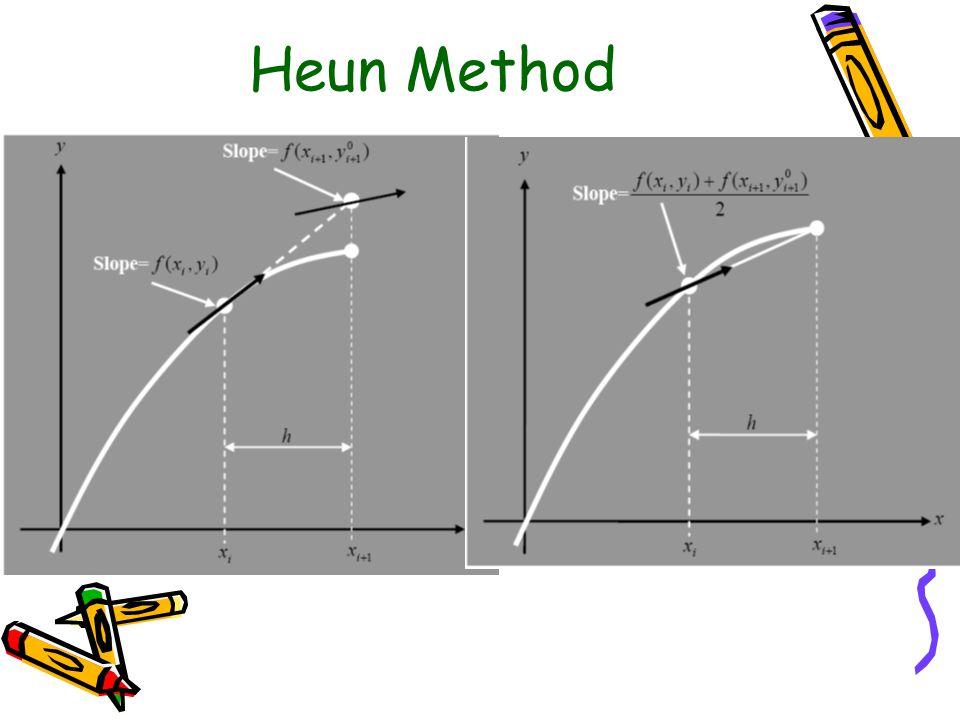 Heun Method