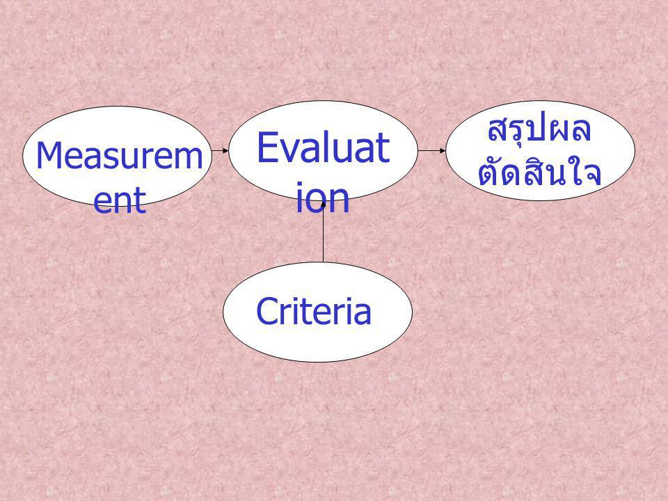 สรุปผล ตัดสินใจ Evaluation Measurement Criteria