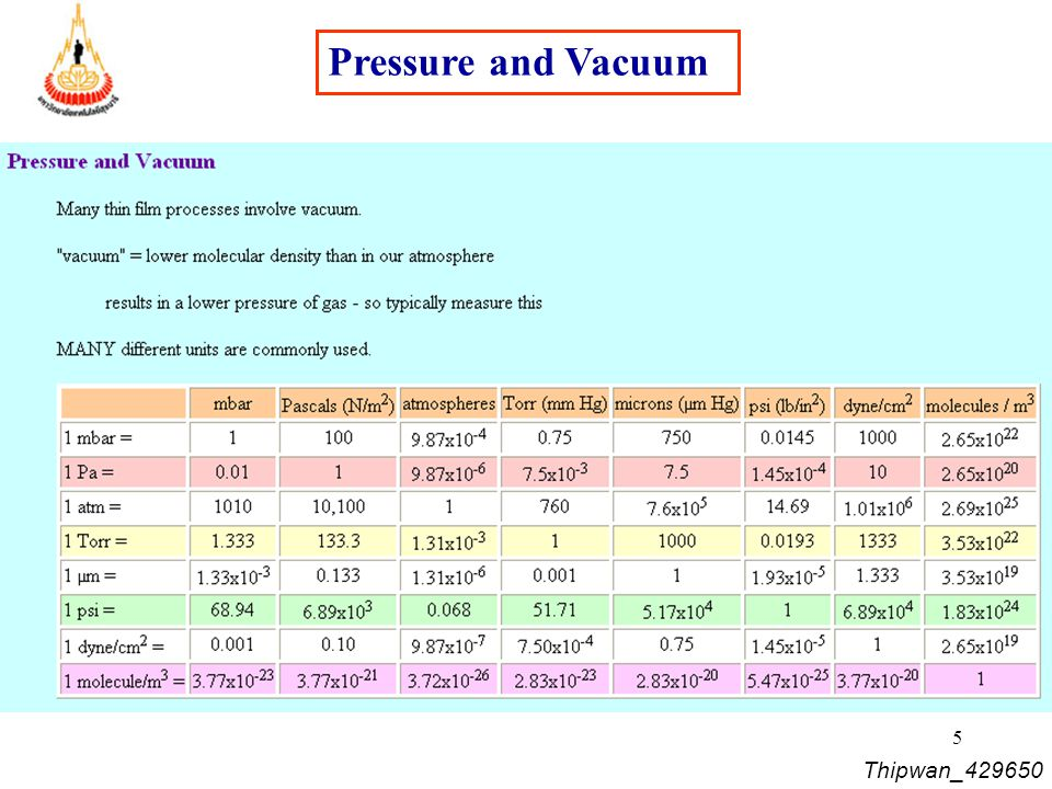 Pressure and Vacuum Thipwan_429650