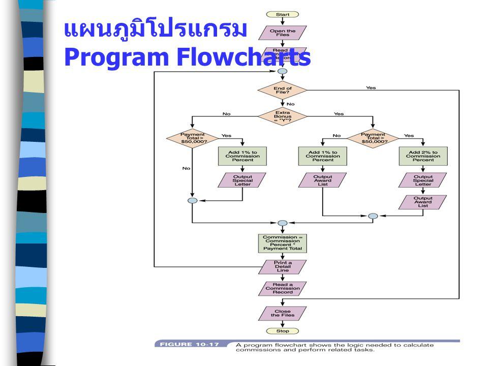 แผนภูมิโปรแกรม Program Flowcharts