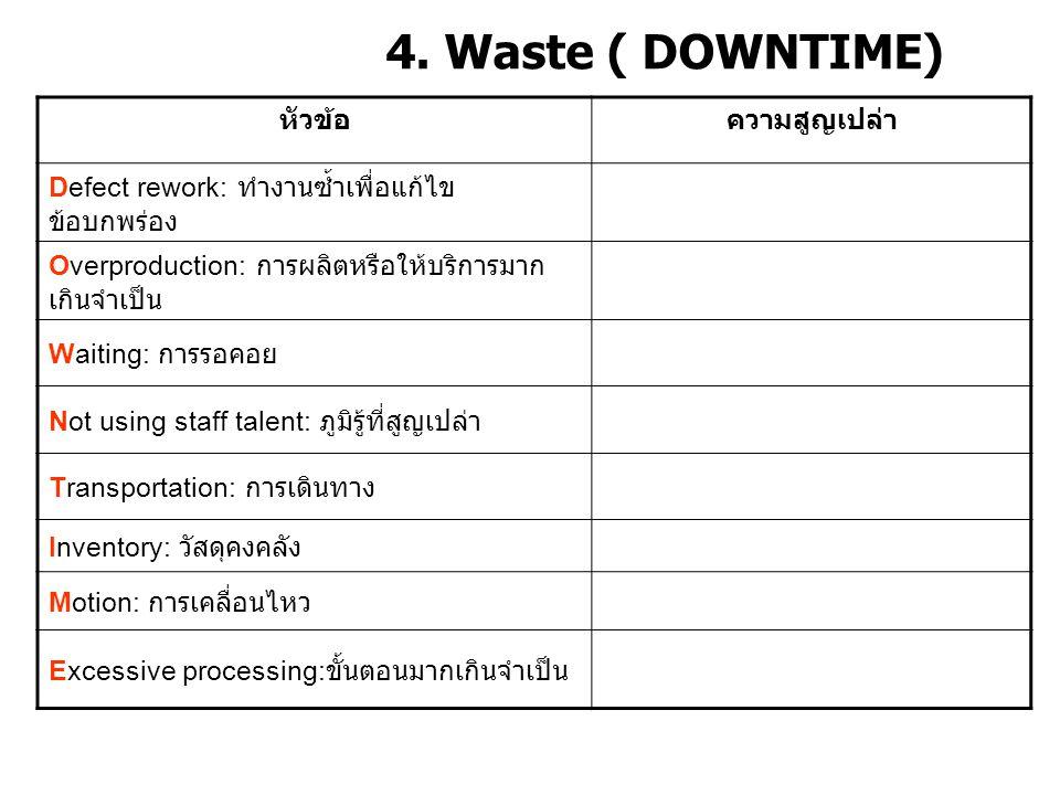 4. Waste ( DOWNTIME) หัวข้อ ความสูญเปล่า