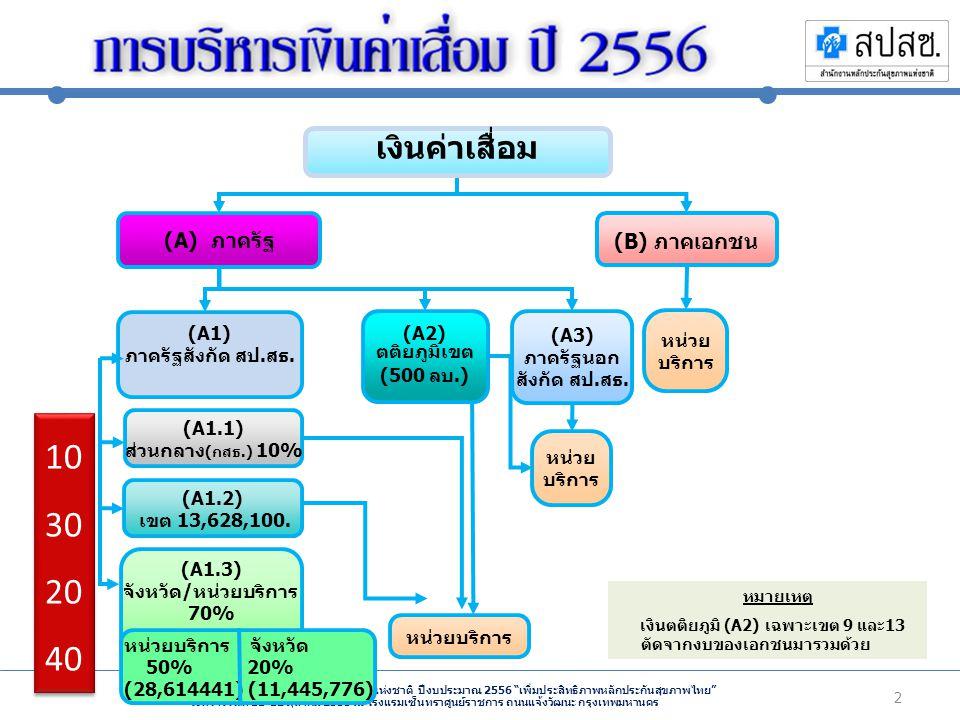 10302040 เงินค่าเสื่อม (A) ภาครัฐ (B) ภาคเอกชน (A1)