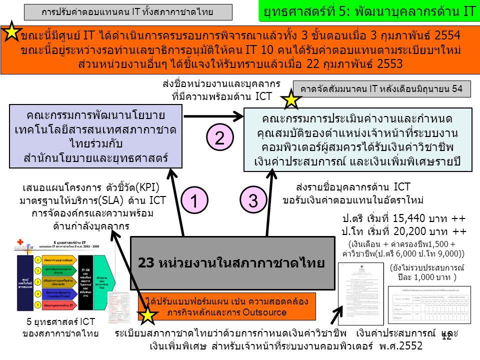 23 หน่วยงานในสภากาชาดไทย