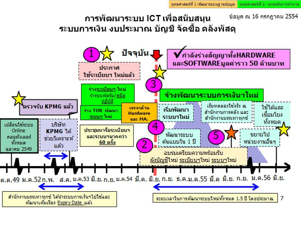 การพัฒนาระบบ ICT เพื่อสนับสนุน ระบบการเงิน งบประมาณ บัญชี จัดซื้อ คลังพัสดุ