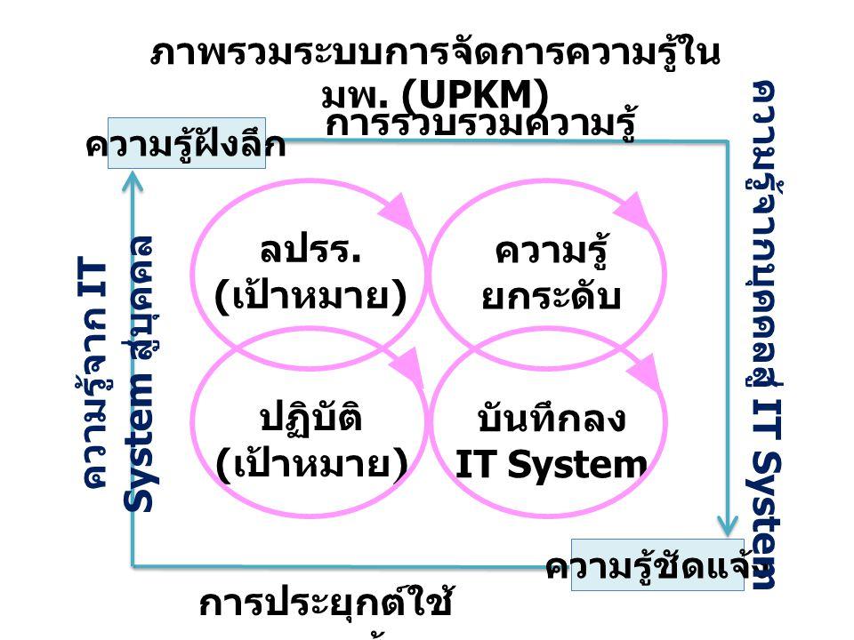 ภาพรวมระบบการจัดการความรู้ใน มพ. (UPKM)