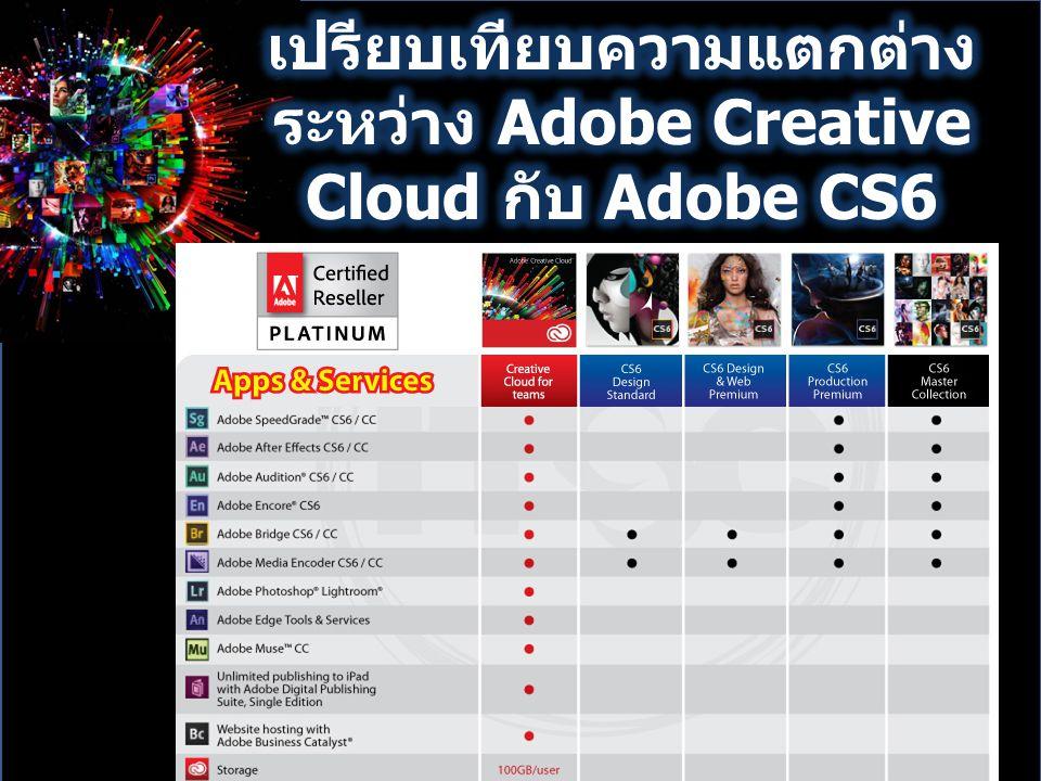 เปรียบเทียบความแตกต่างระหว่าง Adobe Creative Cloud กับ Adobe CS6