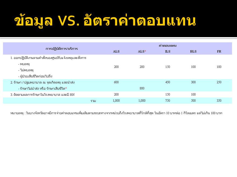 ข้อมูล VS. อัตราค่าตอบแทน