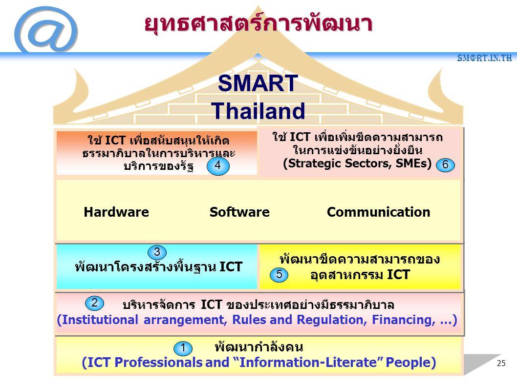 ยุทธศาสตร์การพัฒนา SMART Thailand Hardware Software Communication