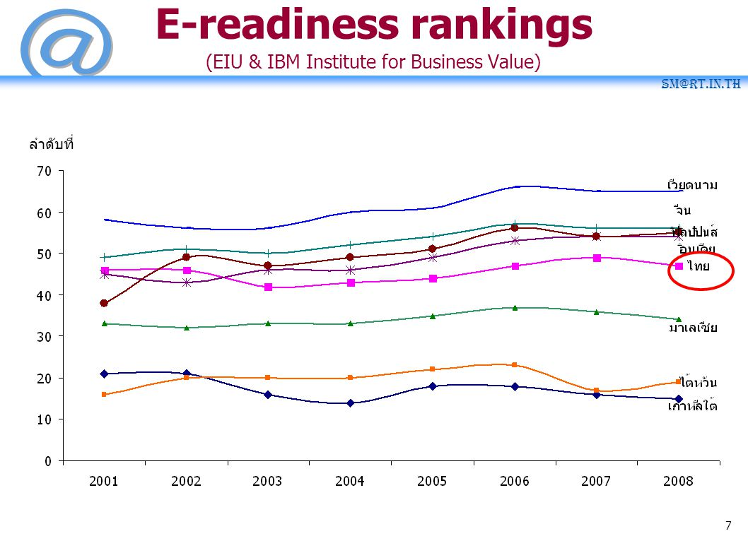 E-readiness rankings (EIU & IBM Institute for Business Value)