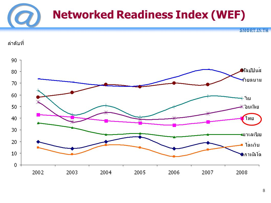 Networked Readiness Index (WEF)