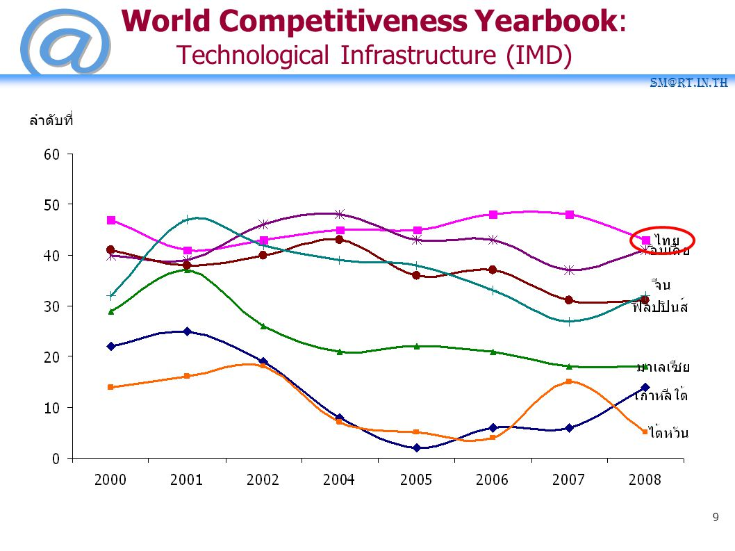 World Competitiveness Yearbook: Technological Infrastructure (IMD)