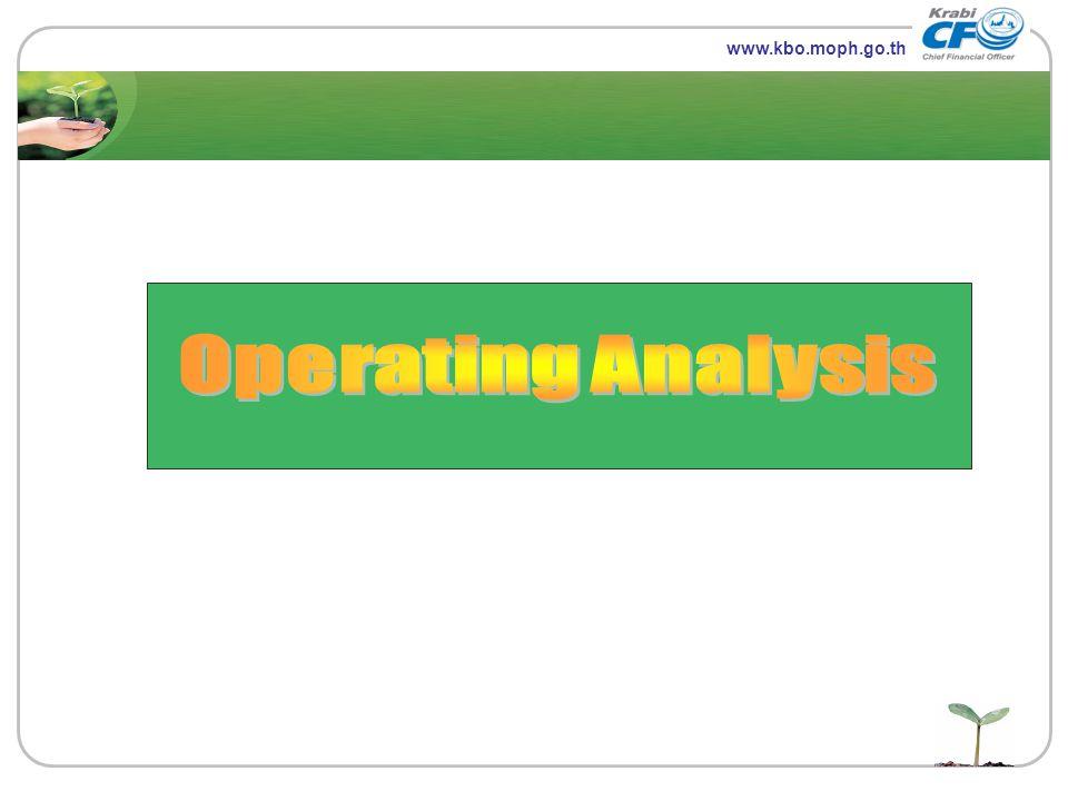 LOGO www.themegallery.com www.kbo.moph.go.th Operating Analysis
