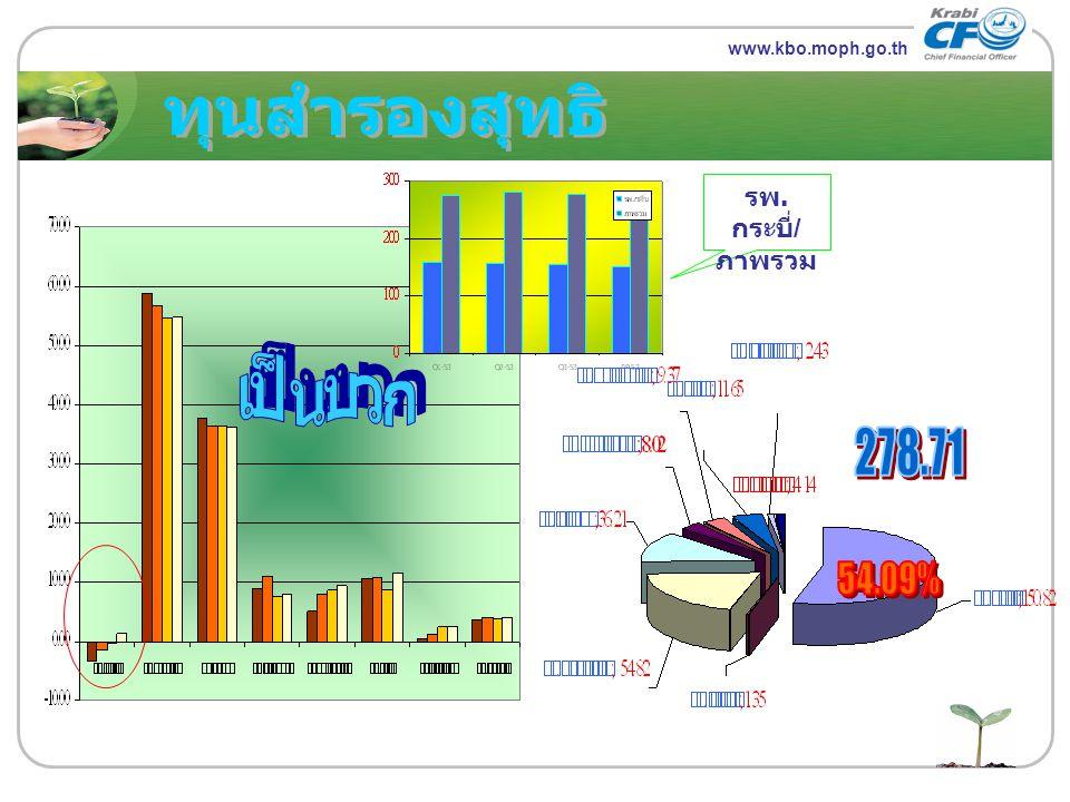 ทุนสำรองสุทธิ เป็นบวก 278.71 54.09% LOGO รพ.กระบี่/ภาพรวม