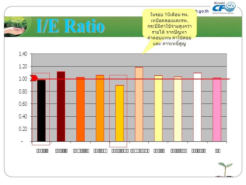 LOGO ในรอบ 10เดือน รพ.เหนือคลองและรพ.กระบี่มีค่าใช้จ่ายสูงกว่ารายได้ จากปัญหาค่าตอบแทน ค่าใช้สอย และ ภาวะหนี้สูญ.