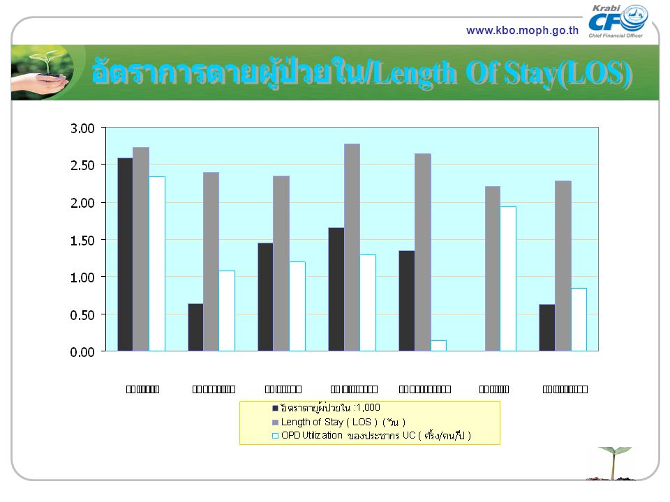 อัตราการตายผู้ป่วยใน/Length Of Stay(LOS)